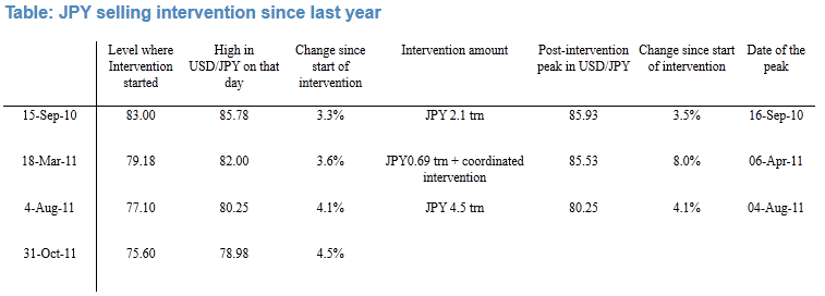 Yen interventions 2010 2011