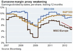 eurozone margin proxy weakening msci em msci europe