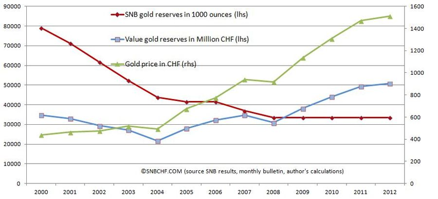 gold price vs. snb reserves 1