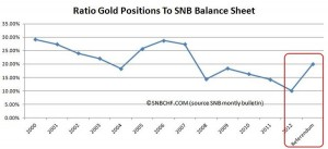 Ratio Gold to Balance Sheet SNB