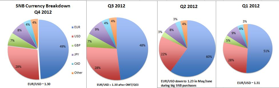 snb q1-q4 currency breakdown