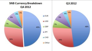 snb q4 2012 breakdown by currency