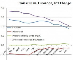 Swiss CPI vs. Eurozone