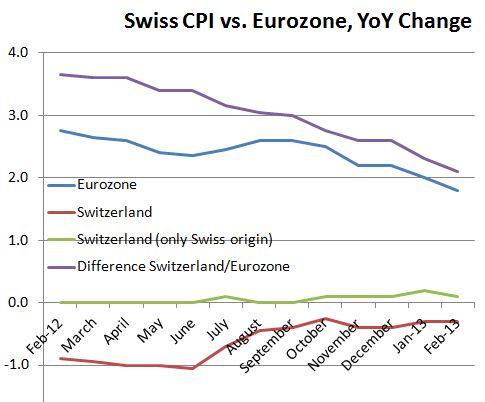 Swiss CPI vs. Eurozone