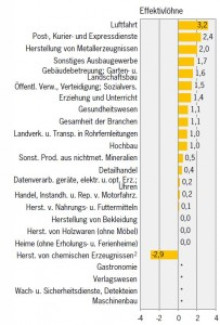 Swiss wages per sector 2012