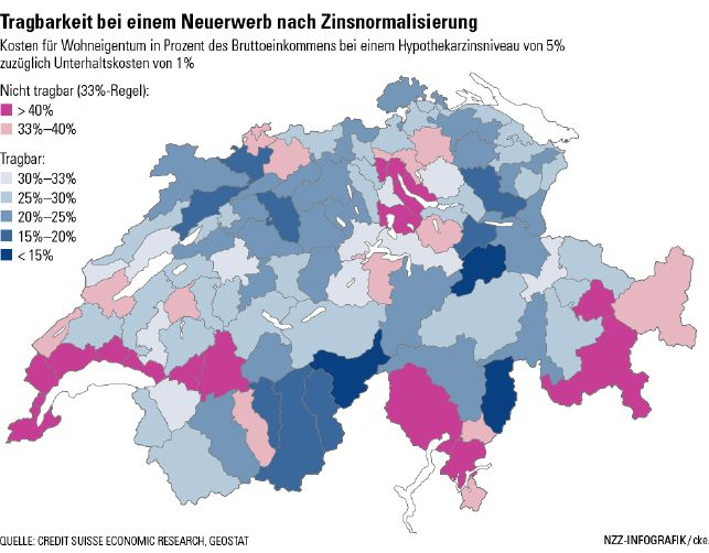 Swiss Real Estate Income vs. Price