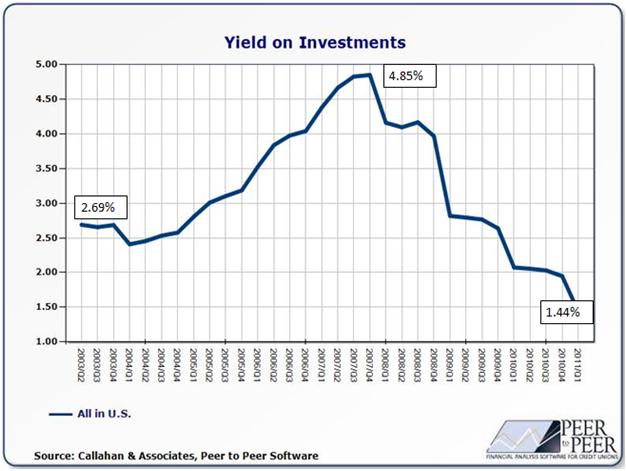 Yield on Investment SNB Swiss National Bank