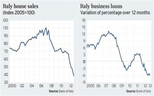 Italy home sales business loans 2000-2012