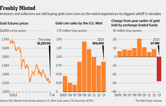 Gold Futures price vs. Gold coin sales and ETF gold holdings