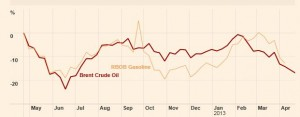 brent vs. gasoline april 2013