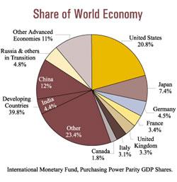 Global Economy Shares
