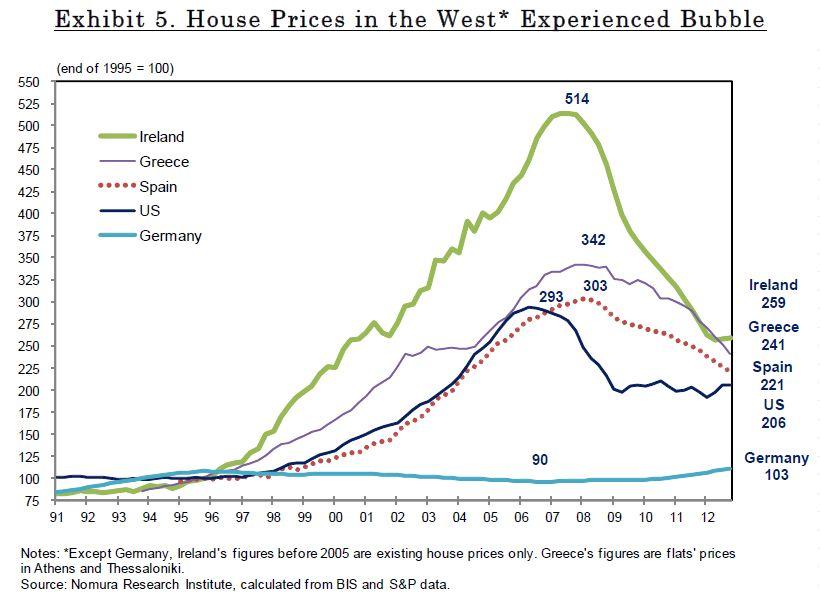 home price development since 1991 ireland greece spain us germany