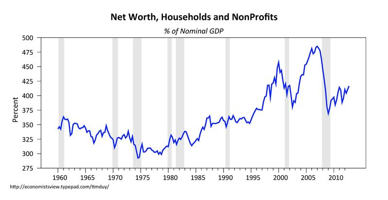 us household and private wealth March 2013