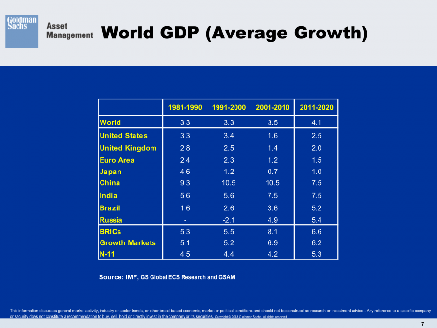 1981 to 2020 World GDP Growth