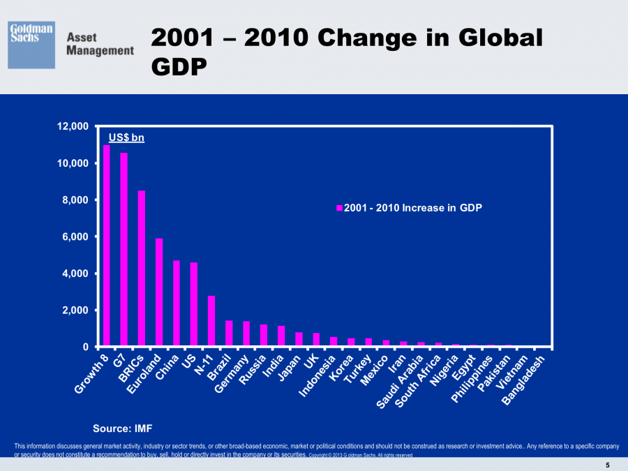 2001-2010 Change Global GDP