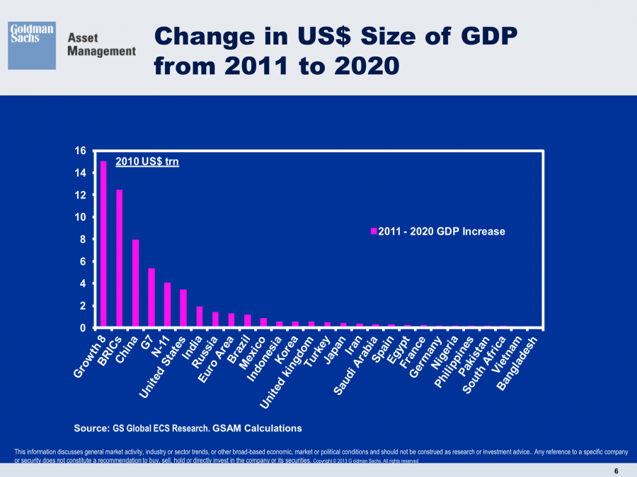 2011-2020 Change Global GDP China Russia India US Germany Japan