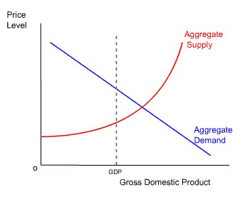 Aggregate Demand Supply