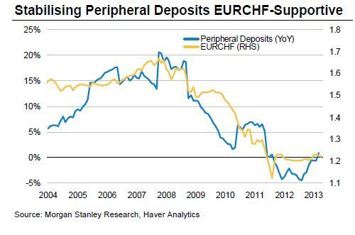 Stabilising Peripheral Deposits EURCHF Supportive