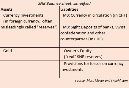 Balance Sheet Swiss National Bank
