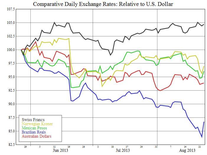 Breakdown of Carry Trade August 2013 NOK CHF BRL MXN AUD