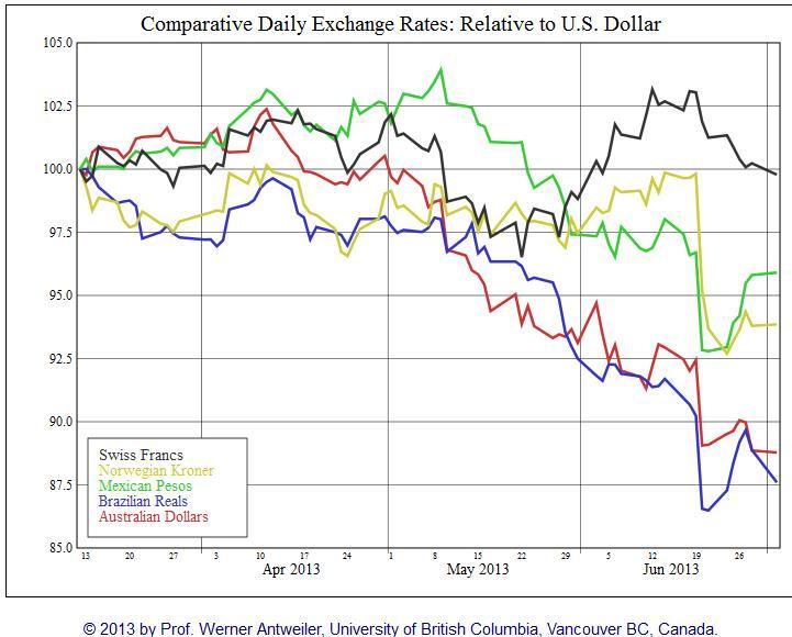 Carry Trade 2013 Till June