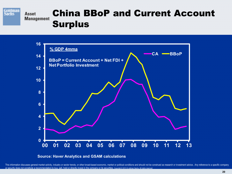 China Balance of Payments Current Account to GDP