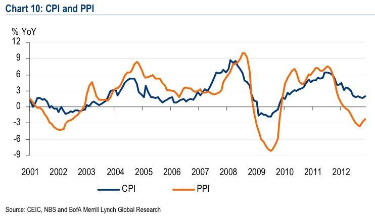 China CPI and PPI 2000-2012