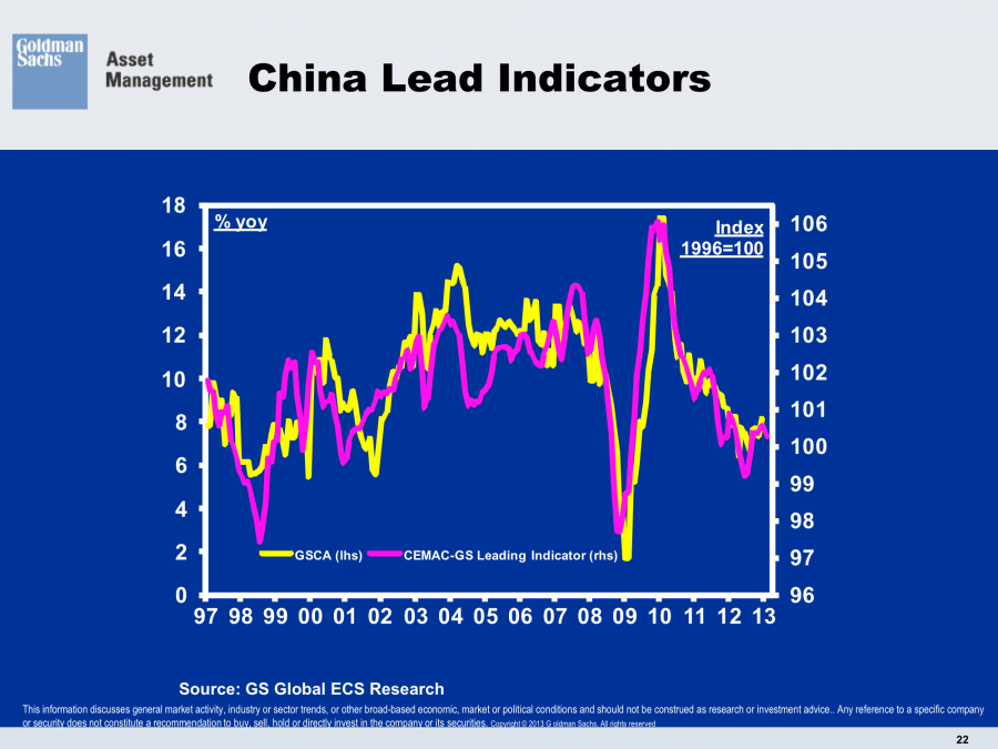 China Leading Indicators