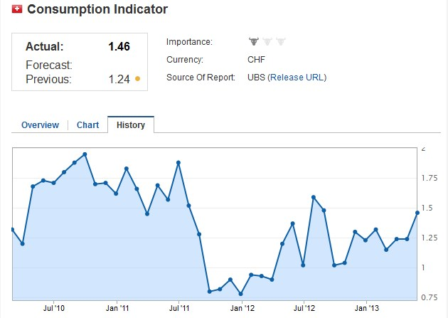consumption indicator ubs march 2013