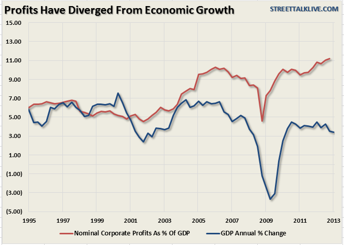 Profits have diverged from economic growth