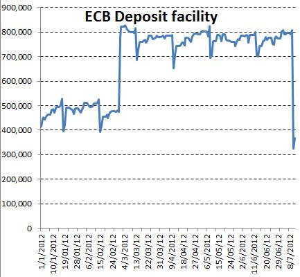 ECB zero interest on deposit facility
