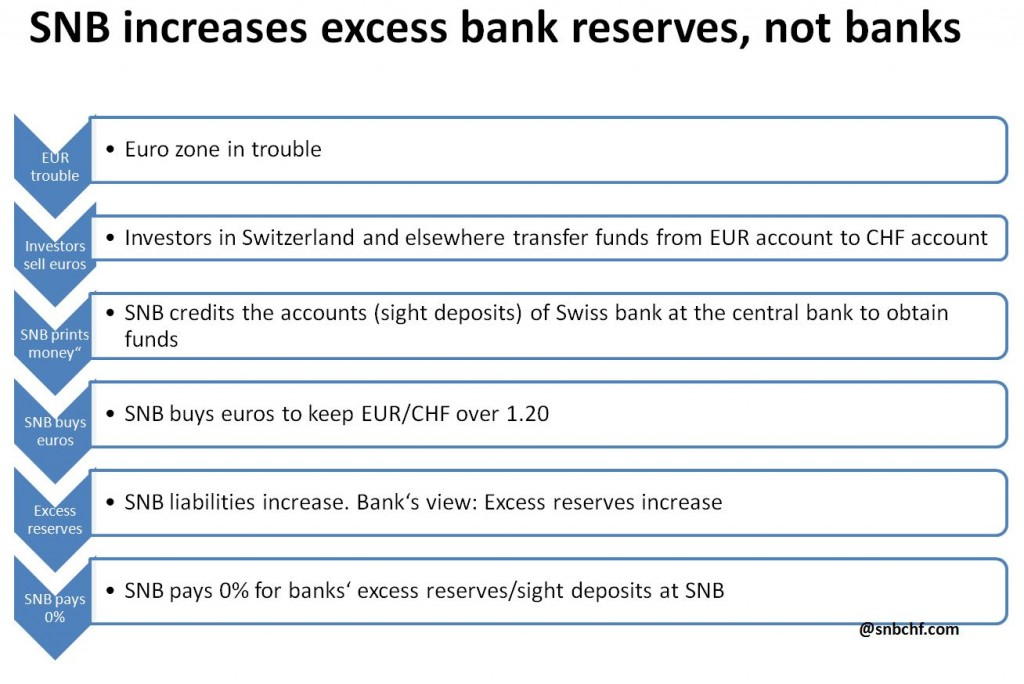 SNB increases Banks Excess Reserves