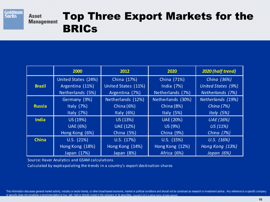 Export Markets BRICS Brasil Brazil Russia India China Trading Partners