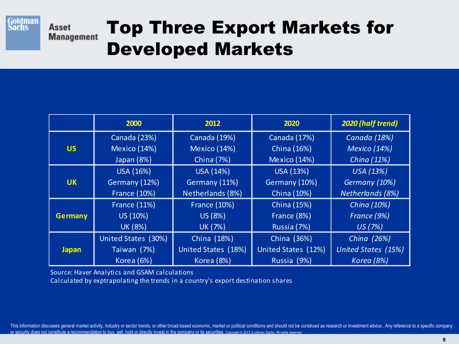Export Markets Developed Nations US UK Germany Japan