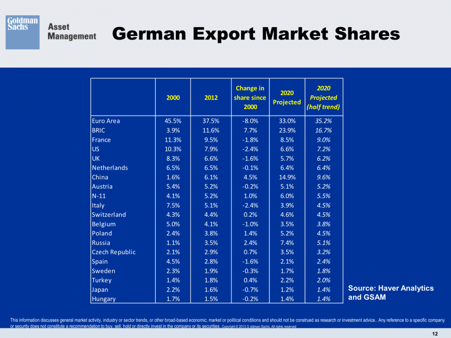 German Export Share 2000 to 2020 Trading Partners