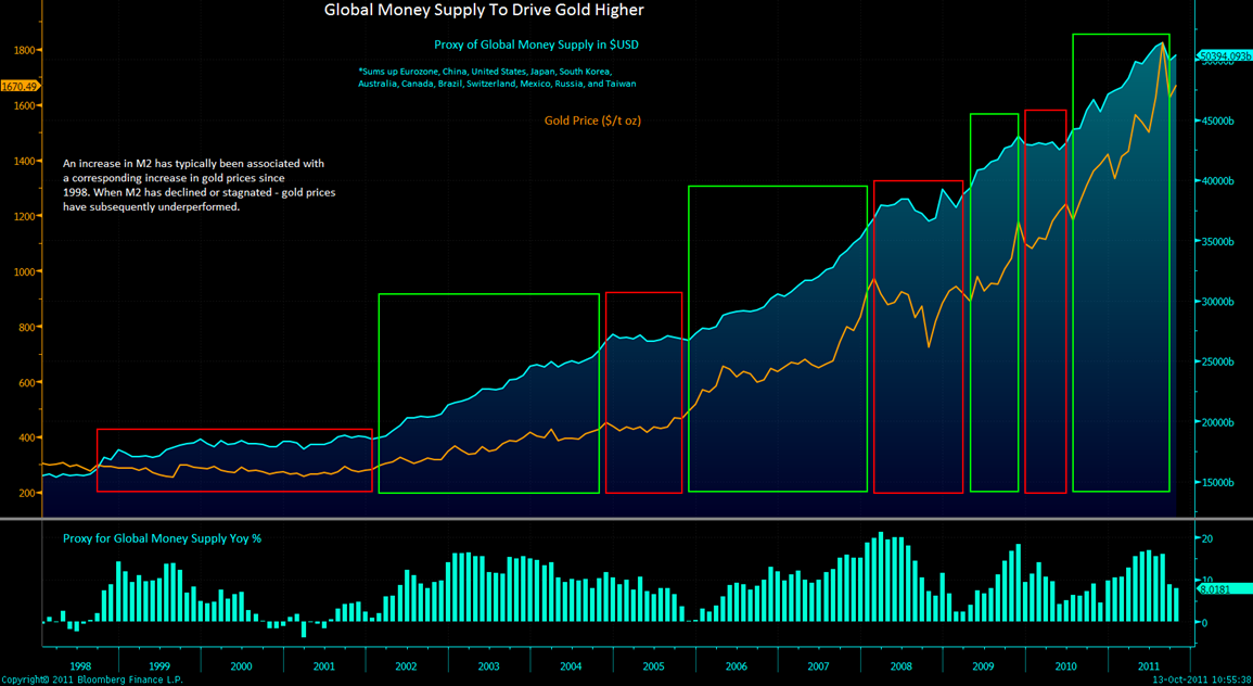 Global M2 and gold price