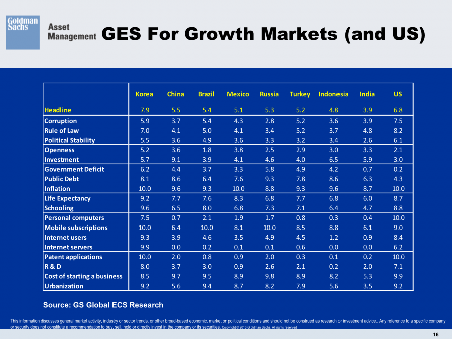 Growth Environment Score 18 Variables Goldman Sachs Openness Government Deficit Inflation Public Debt Life Expectancy Schooling Political Stability Rule of Law