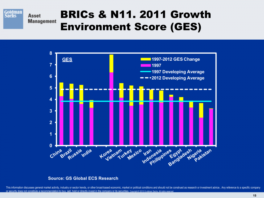 Growth Environment Score Sustainable Growth Goldman Sachs