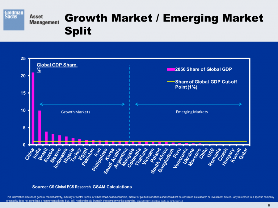 Growth Markets vs Emerging-Markets Share of Global GDP