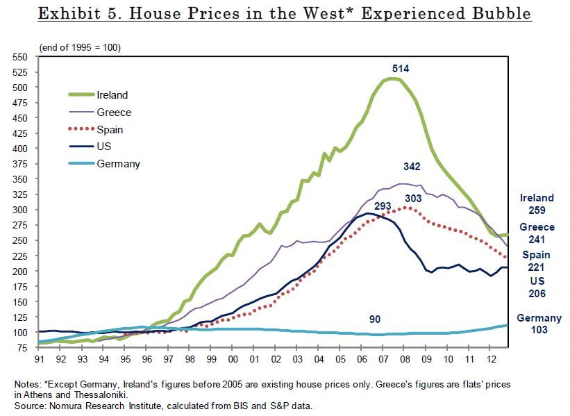 Home Price Development since 1991