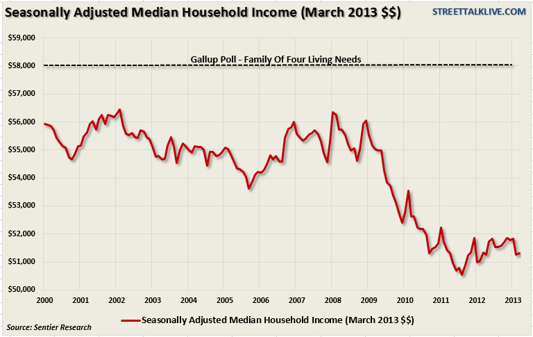 Seasonally Adjusted Median Household Income March 2013