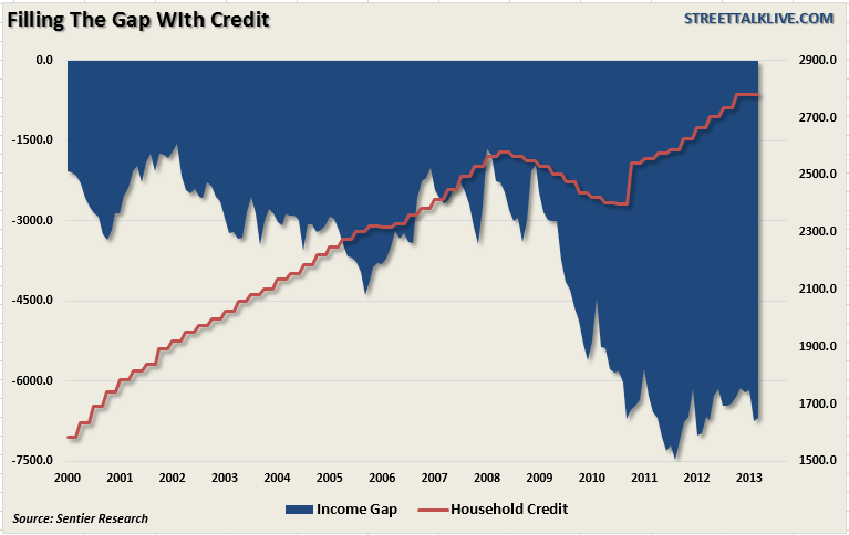 Median-Income-vs-Credit-050713