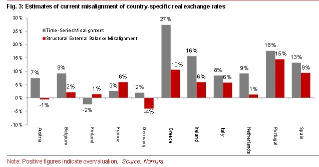 Nordvig FX Rates after Euro Exit
