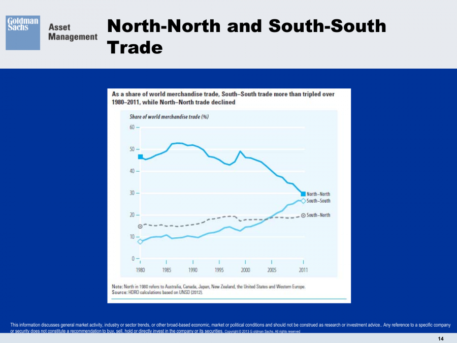 North North Trade South South Trade