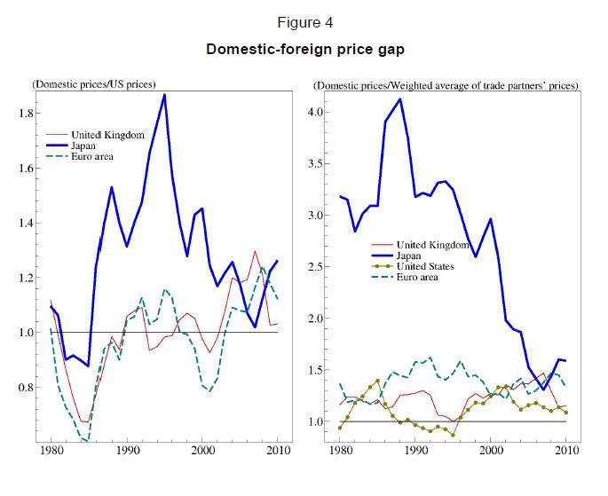 Price Gap Japan Europe US 1980-2012