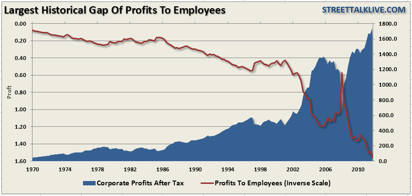 Largest Historical Gap of Profits to Employees
