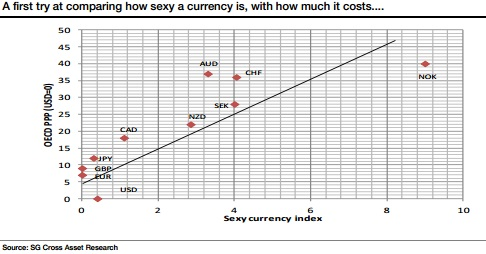 Sexy currencies Societe Generale