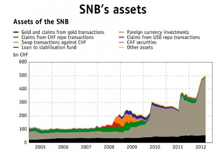 Assets of SNB by type from 2005 to 2012