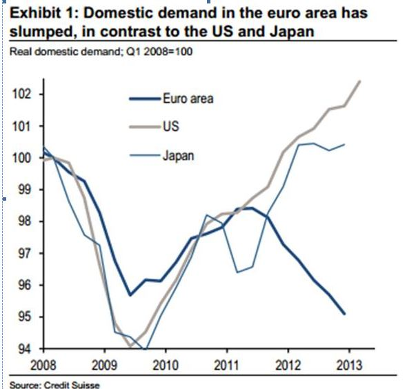 Spending Euro Zone vs. US and Japan 2008-2013