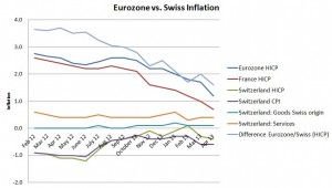 Switzerland Inflation Eurozone April 2013